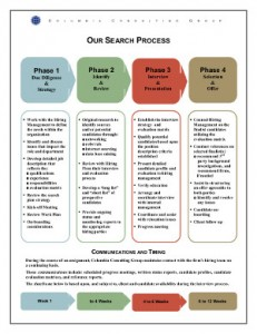 Our Search Process Graphic